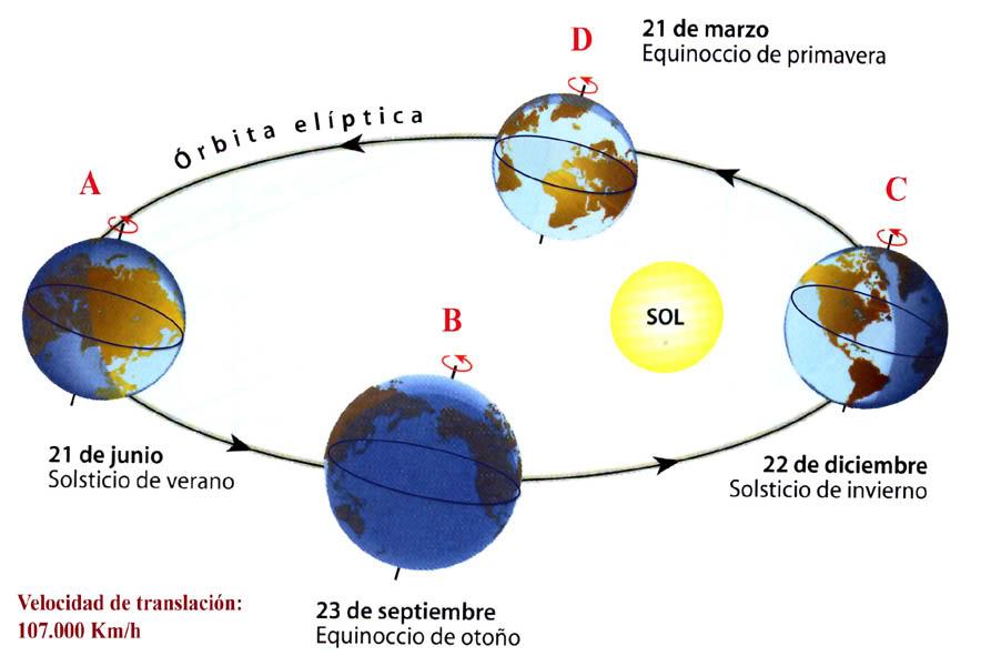 Translación de la Luna